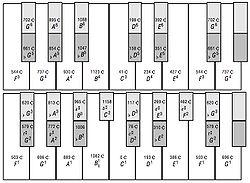 Archicembalo keyboard